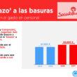 """Clavell: """"Los valleros pagaremos con el 'tasazo' de la basura el aumento de personal del consorcio que dirigen PSOE y Compromís"""""""